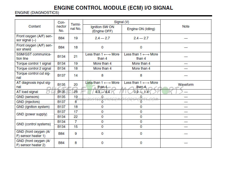 Wrx Wiring Diagram : Ecu wiring diagram for a subaru wrx sti get free